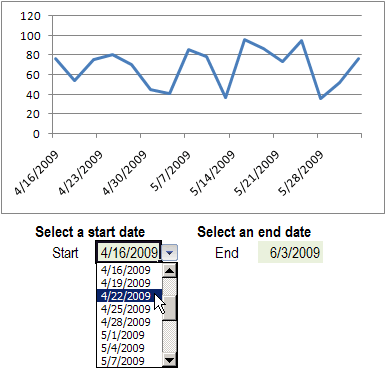 Select Excel Chart Dates From a Drop Down List